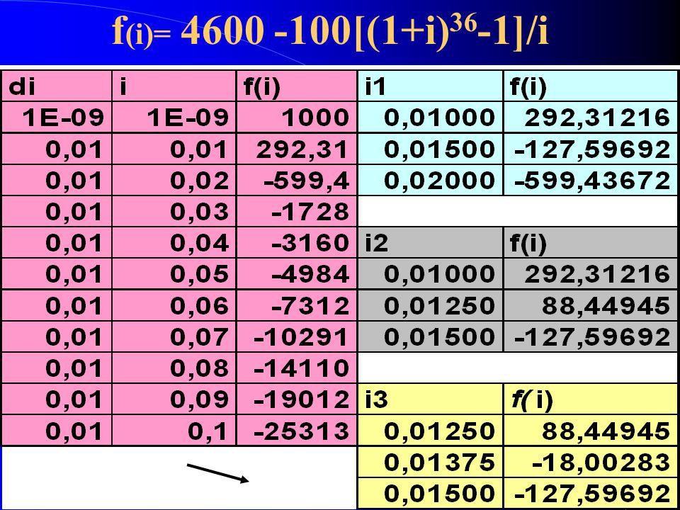 f(i)= 4600 -100[(1+i)36-1]/i